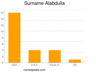 Surname Alabdulla