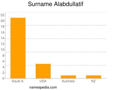 Surname Alabdullatif