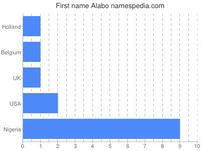 Given name Alabo