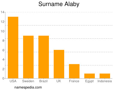 Surname Alaby