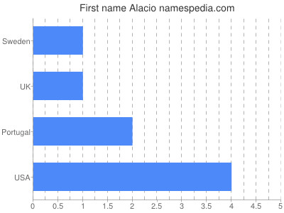 Given name Alacio