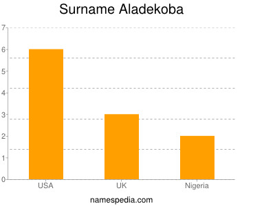 Surname Aladekoba