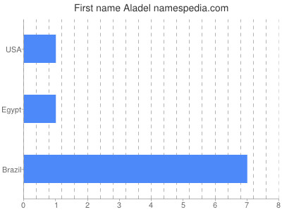Given name Aladel