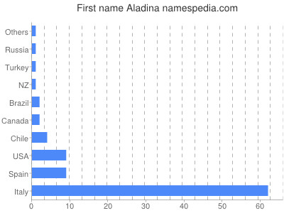 Given name Aladina