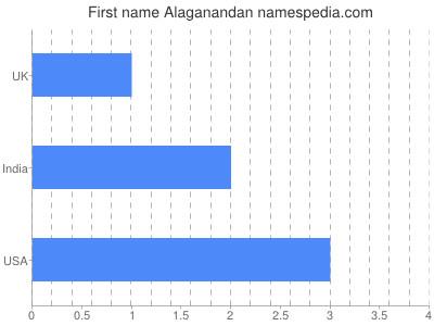 Vornamen Alaganandan