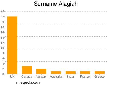 Surname Alagiah