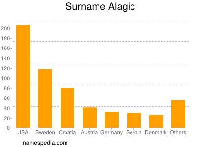 Surname Alagic