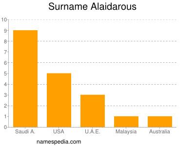 Surname Alaidarous