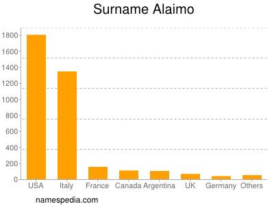 Surname Alaimo