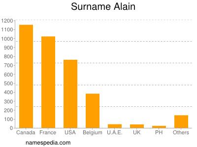 Surname Alain