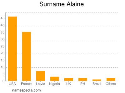 Surname Alaine