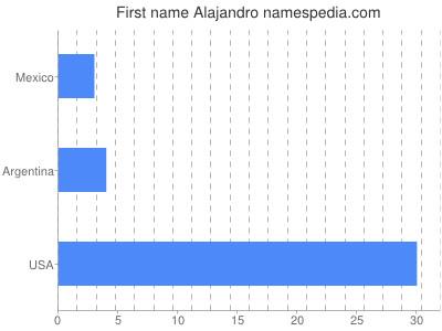 Vornamen Alajandro