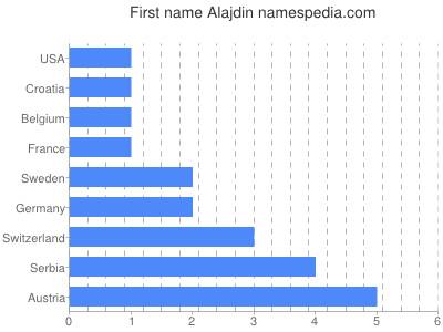 Given name Alajdin