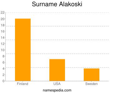 Surname Alakoski
