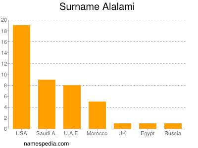Surname Alalami