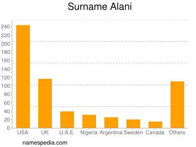 Surname Alani
