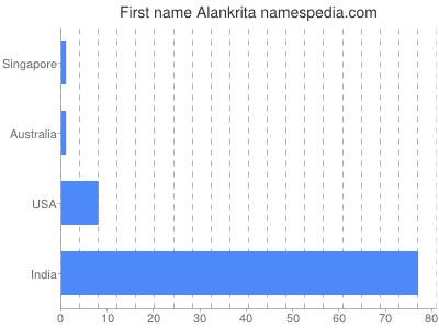 Given name Alankrita