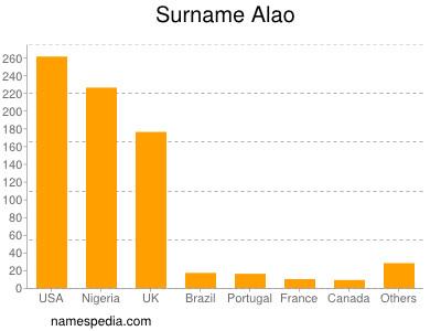 Surname Alao
