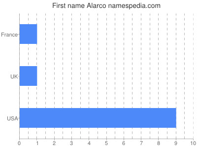 Given name Alarco