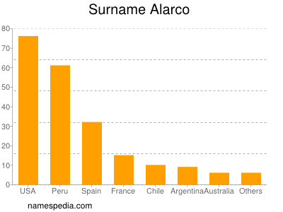 Surname Alarco