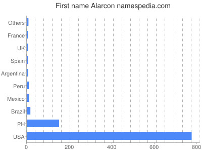 Given name Alarcon