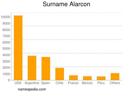 Surname Alarcon