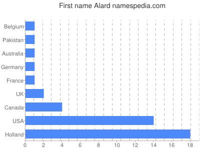 Given name Alard