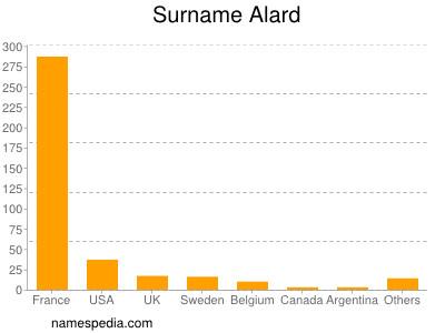 Surname Alard