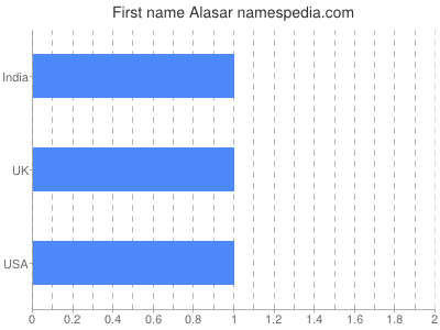 Given name Alasar