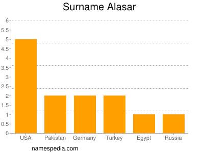 Surname Alasar