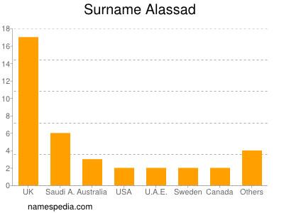 Surname Alassad