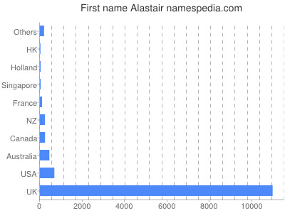 Given name Alastair