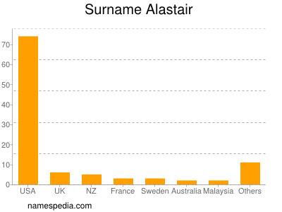 Surname Alastair