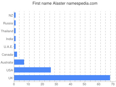Given name Alaster