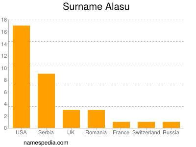 Surname Alasu