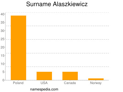 Surname Alaszkiewicz