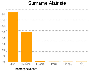 Surname Alatriste