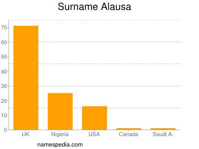 Surname Alausa