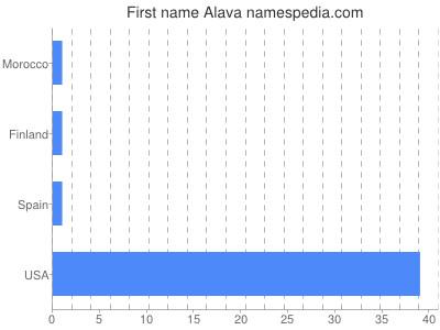 Given name Alava