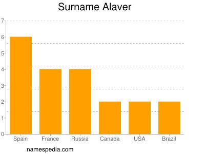 Surname Alaver