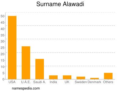 Surname Alawadi