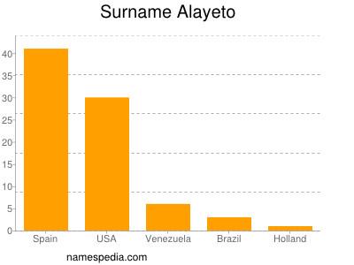 Surname Alayeto