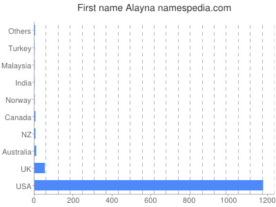 Given name Alayna