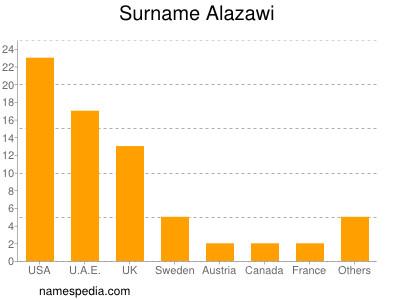 Surname Alazawi