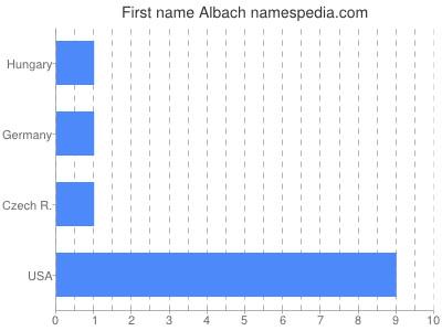 Given name Albach