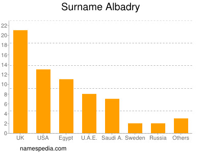 Surname Albadry