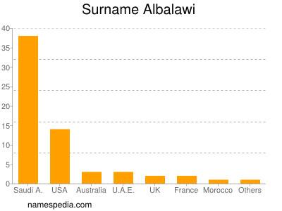 Surname Albalawi