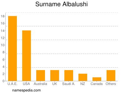 Surname Albalushi
