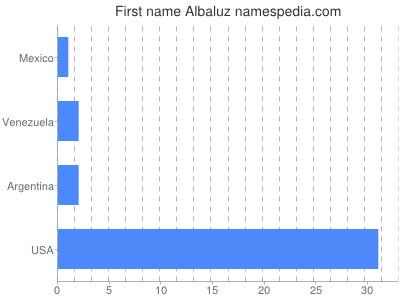 Given name Albaluz