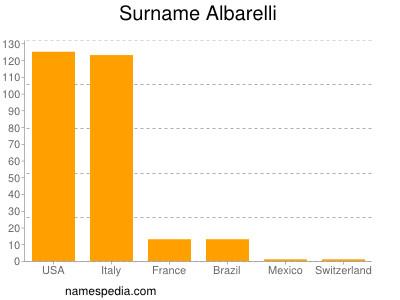 Surname Albarelli